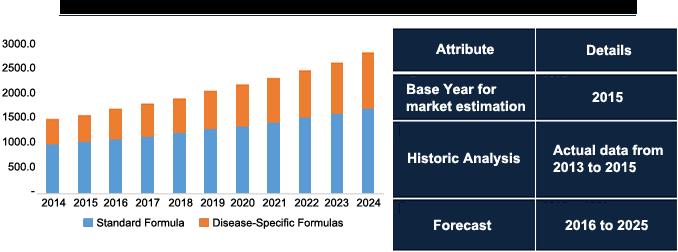 enteral-feeding-formulas-market.png