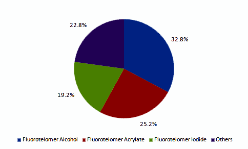 fluorotelomers-market.png