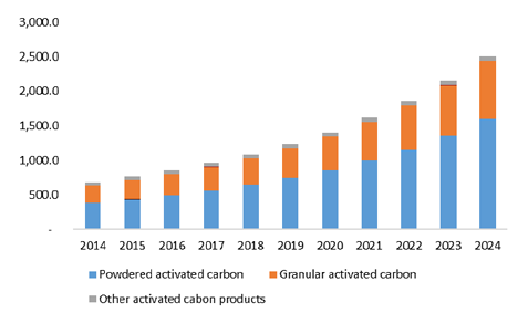 activated-carbon-market.png