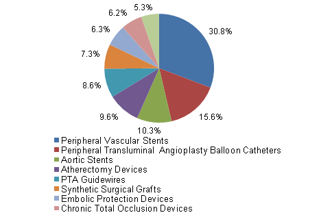 peripheral-vascular-devices-market