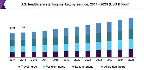 us-healthcare-staffing-market.png