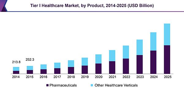 tier-i-healthcare-market.png