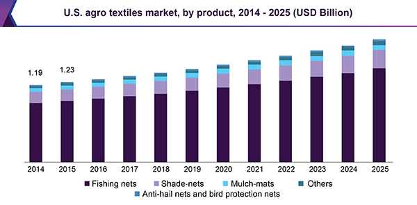 us-agro-textiles-market.png