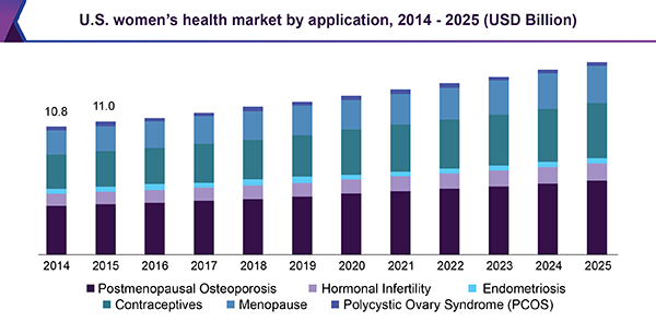 us-womens-health-market.png