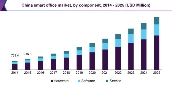 china-smart-office-market.png