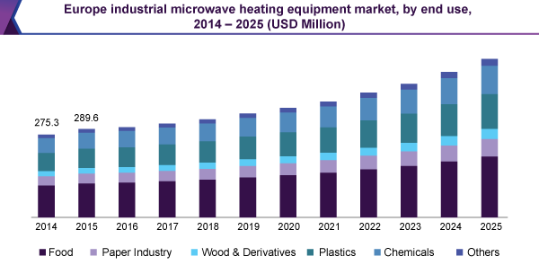 europe-industrial-microwave-heating-equipment-market.png
