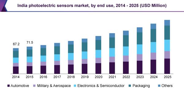 india-photoelectric-sensors-market