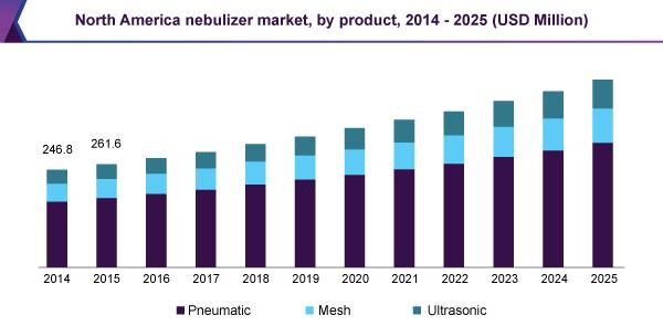 north-america-nebulizer-market.png