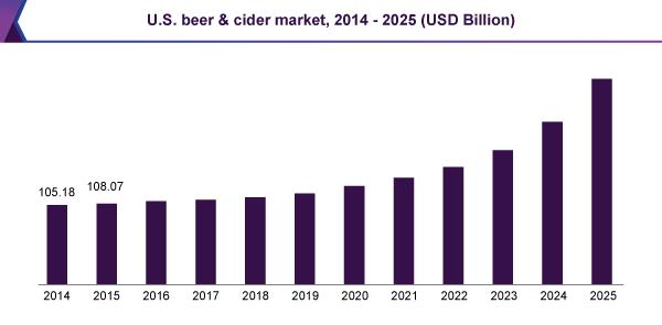 us-beer-cider-market.png