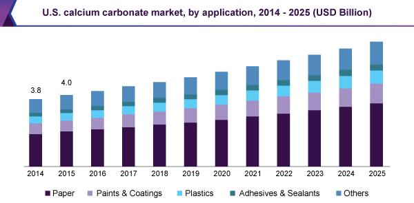 us-calcium-carbonate-market-report.png
