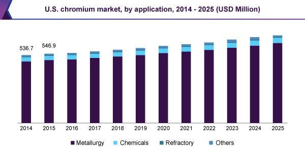 us-chromium-market