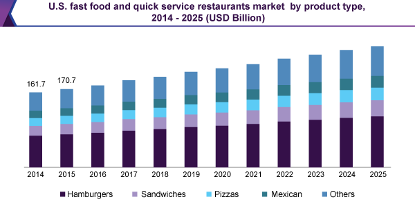 us-fast-food-quick-service-restaurants-market.png