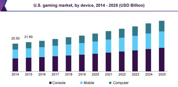 us-gaming-market.png