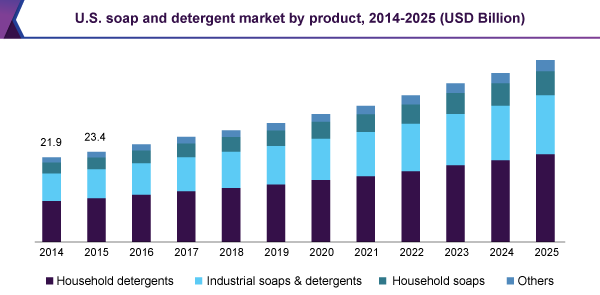 us-soap-detergent-market.png