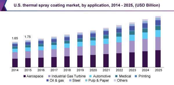us-thermal-spray-coating-market.png