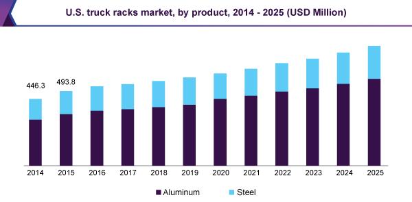 us-truck-racks-market.png