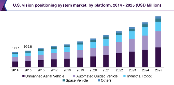 us-vision-positioning-system-market.png