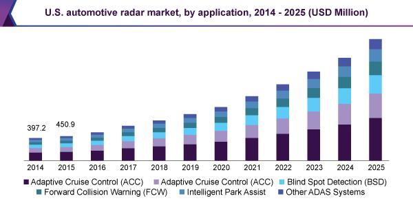 us-automotive-radar-market.png