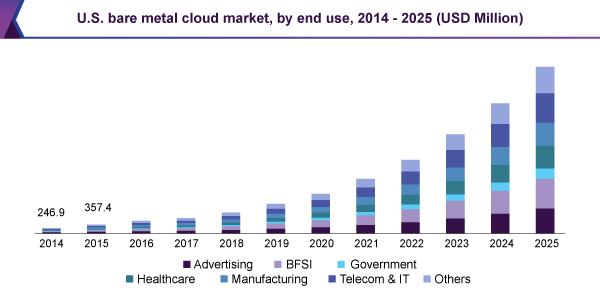 us-bare-metal-cloud-market.png