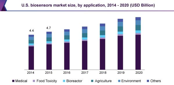 us-biosensors-market.png