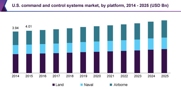 us-command-control-systems-market.png