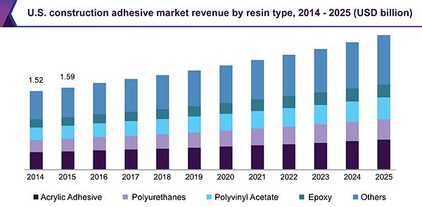 us-construction-additives-market.png