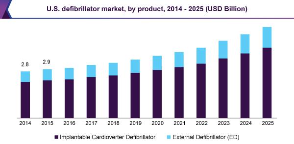 us-defibrillator-market.png