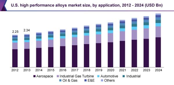 us-high-performance-alloys-market