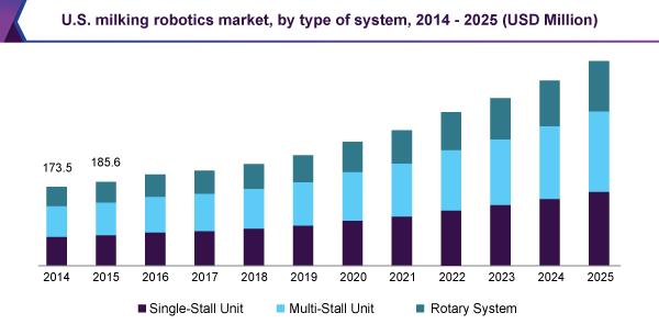 us-milking-robots-market.png