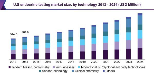 us-endocrine-testing-market.png
