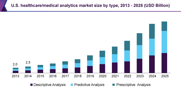us-healthcare-medical-analytics-market