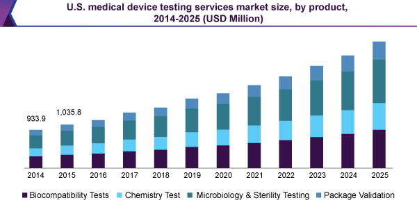 us-medical-device-testing-services-market.png