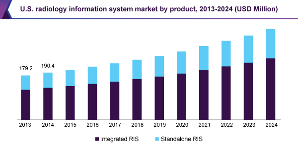 us-radiology-information-system-market