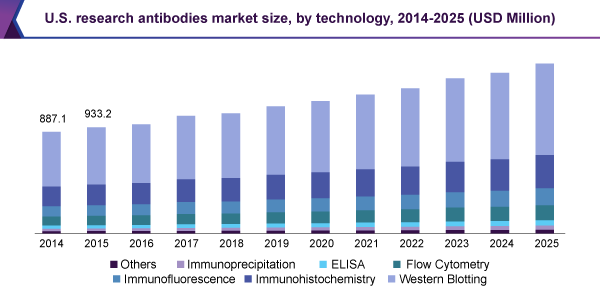 us-research-antibodies-market