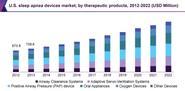 us-sleep-apnea-devices-market.png