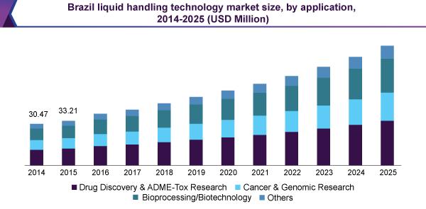 brazil-liquid-handling-technology-market.png