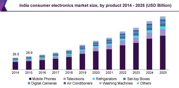 india-consumer-electronics-market.png