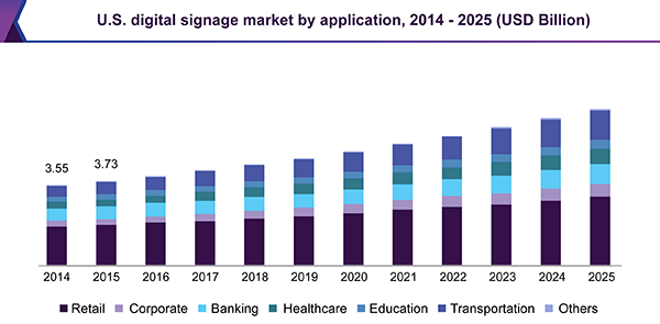 us-digital-signage-market.png
