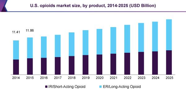 us-opioids-market.png