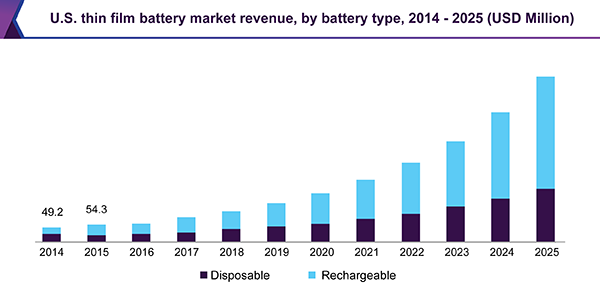 us-thin-film-battery-market