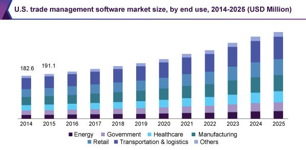us-trade-management-software-market.png