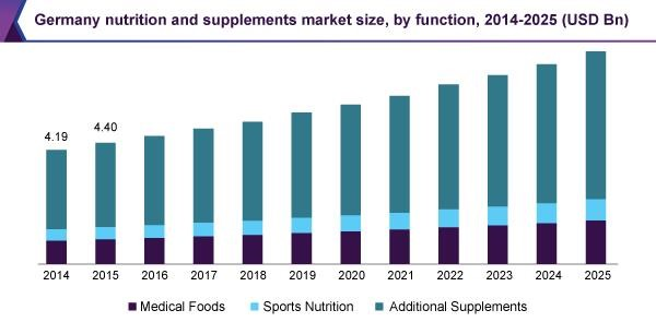 germany-nutrition-supplements-market