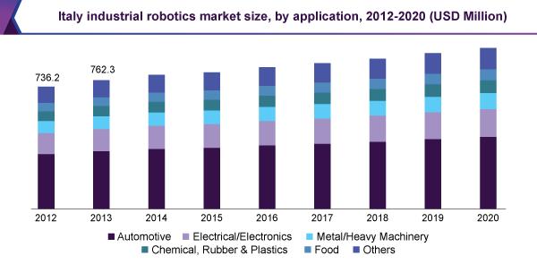 italy-industrial-robotics-market.png