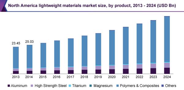 north-america-lightweight-materials-market