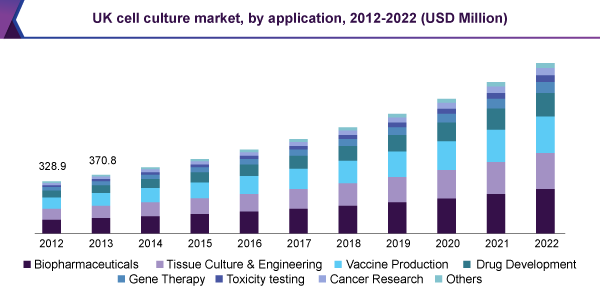 uk-cell-culture-market