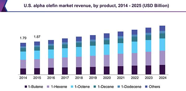 us-alpha-olefin-market.png
