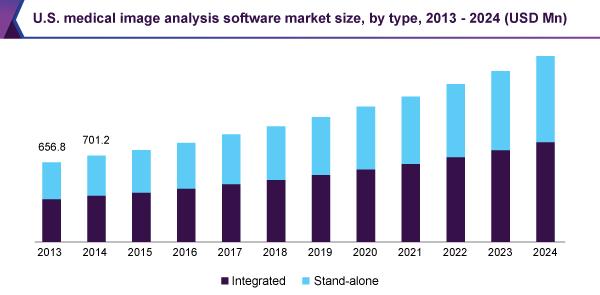 us-medical-image-analysis-software-market.png