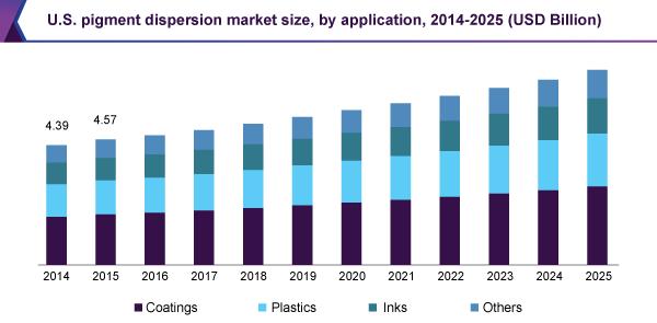 us-pigment-dispersion-market