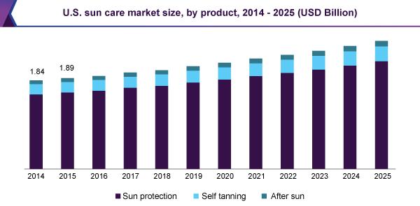 us-sun-care-market