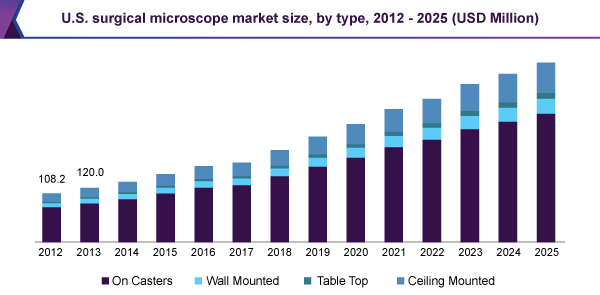 us-surgical-microscope-market